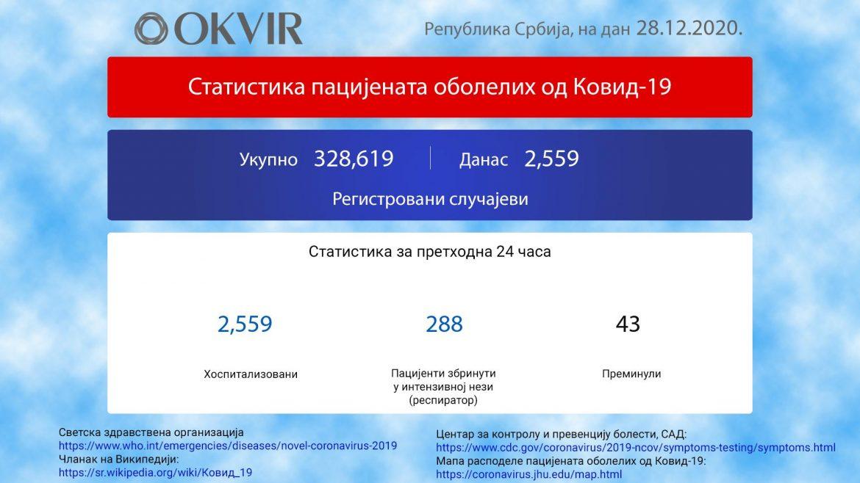 U Srbiji još 2.559 novozaraženih, 43 osobe preminule