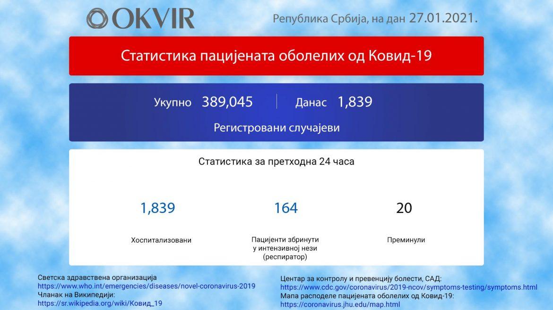 U Srbiji još 1. 839 novozaraženih osoba, preminulo 20