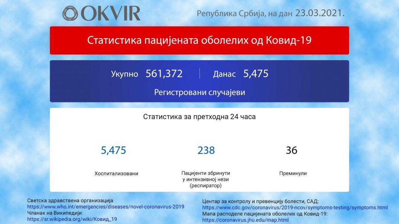 U Srbiji još 5.475 novozaraženih osoba, 36 preminulo