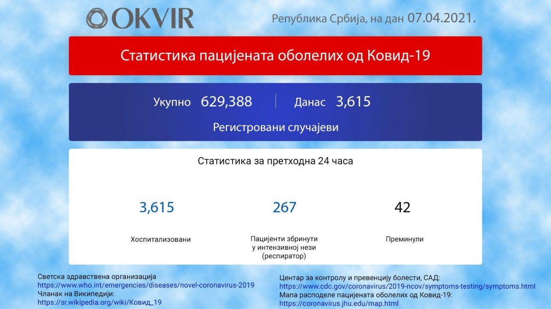 U Srbiji još 3.615 novozaraženih osoba, 42 preminule