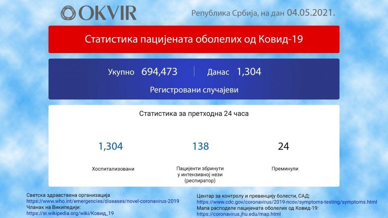 U Srbiji još 1.304 novozaražene osobe, 24 preminule