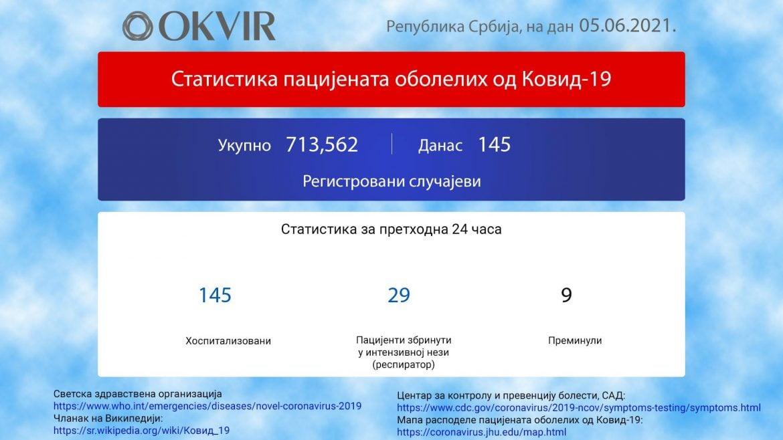 U Srbiji još 145 novozaraženih osoba, preminulo 9