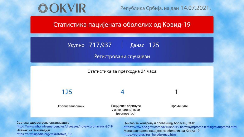 U Srbiji još 125 novozaraženih osoba, jedna peminula