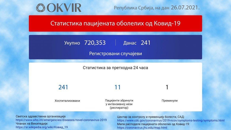 U Srbiji još 241 novi slučaj zaraze korona virusom, 1 osoba preminula
