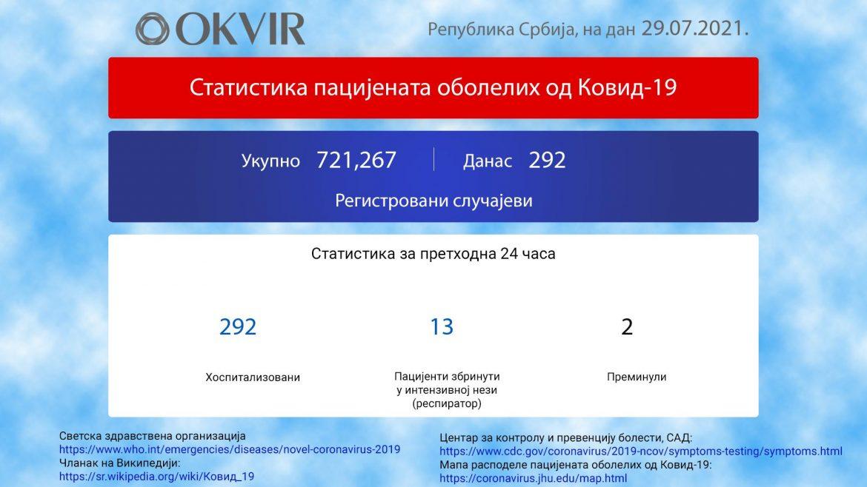 U Srbiji još 292 novozaražene osobe, 2 preminule
