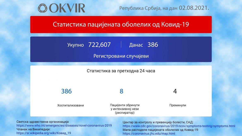 U Srbiji još 386 novozaraženih osoba, 4 preminule