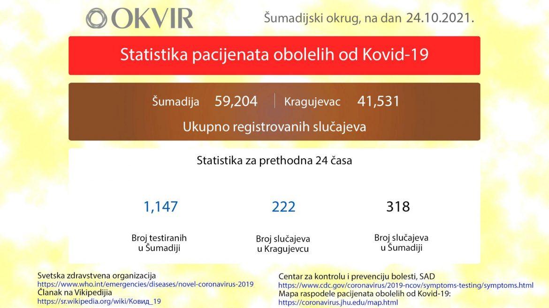 Kragujevac: Još 222 novozaražene osobe, u Šumadiji 318