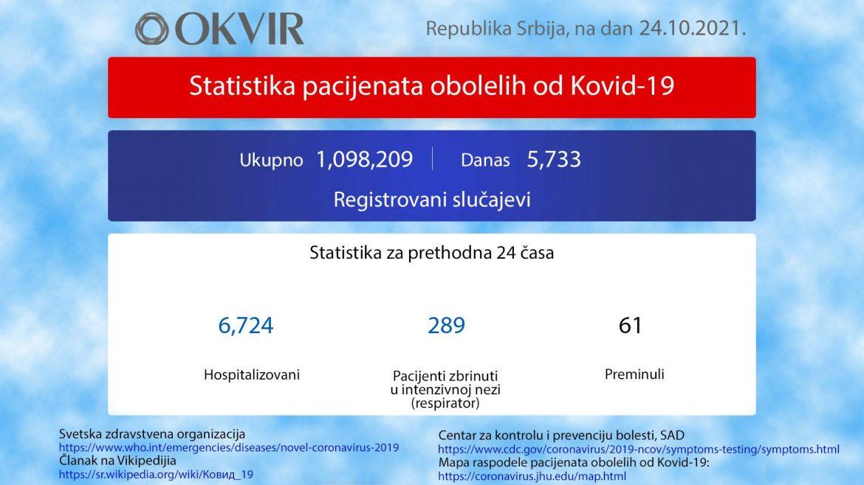 U Srbiji još 5.733 novozaražene osobe, 61 preminula
